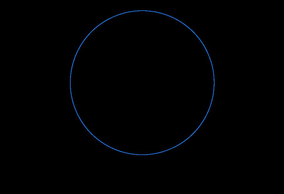 layer chart 0